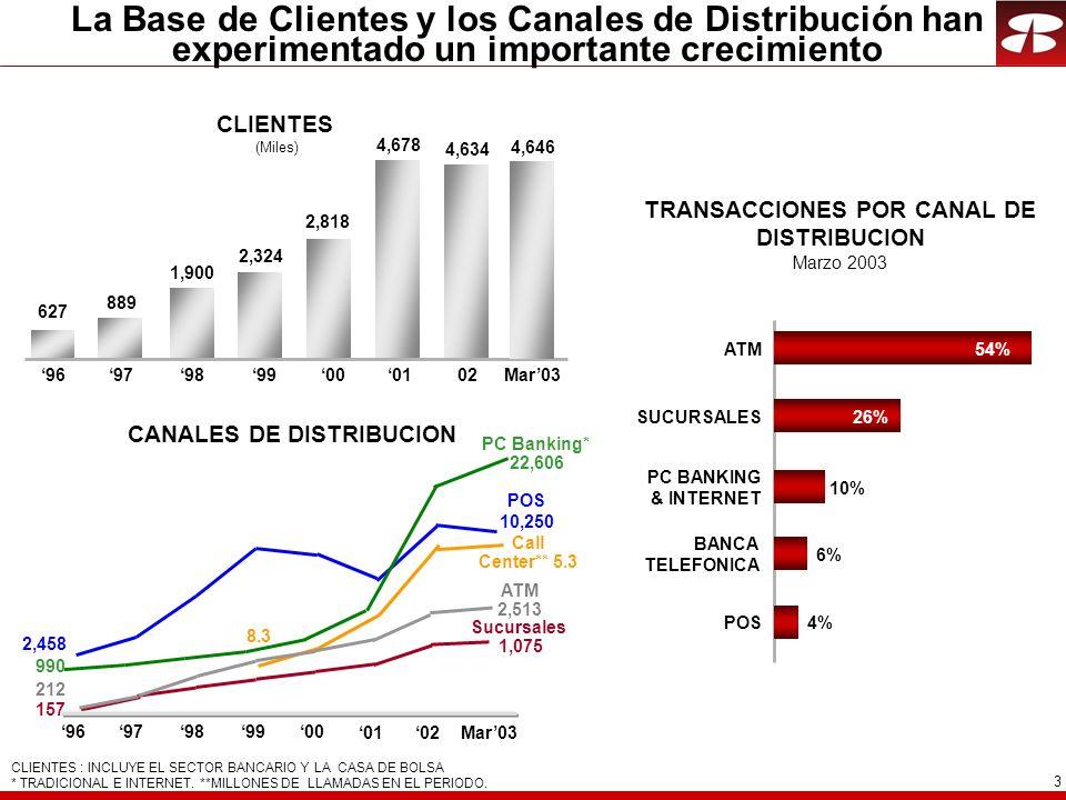 3 La Base de Clientes y los Canales de Distribución han experimentado un importante crecimiento TRANSACCIONES POR CANAL DE DISTRIBUCION Marzo 2003 CAN