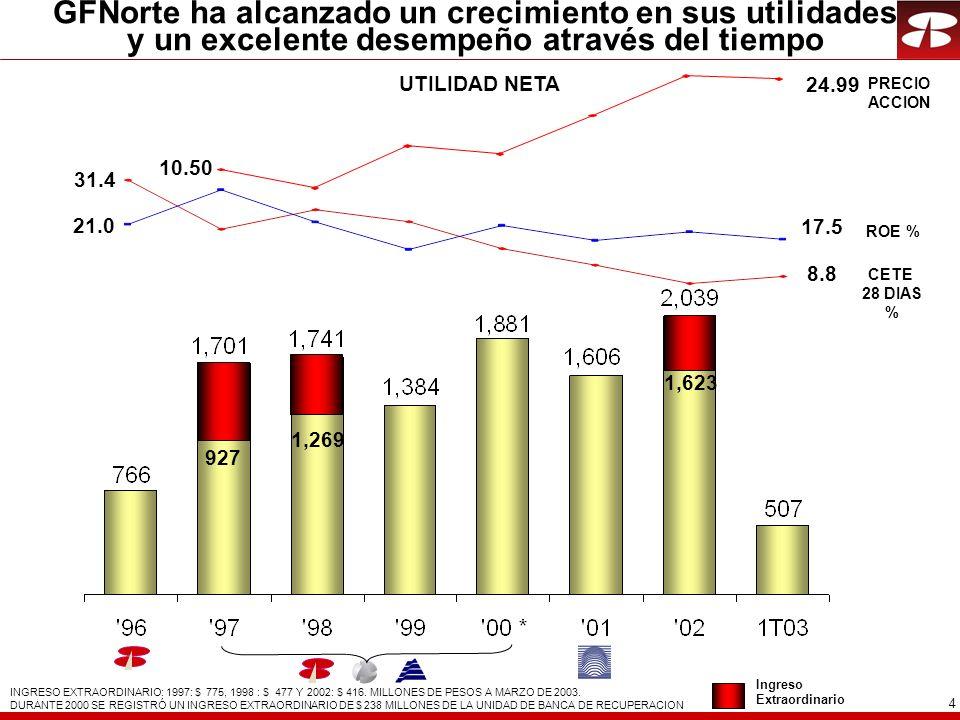 4 927 1,269 21.0 17.5 ROE % INGRESO EXTRAORDINARIO: 1997: $ 775, 1998 : $ 477 Y 2002: $ 416.