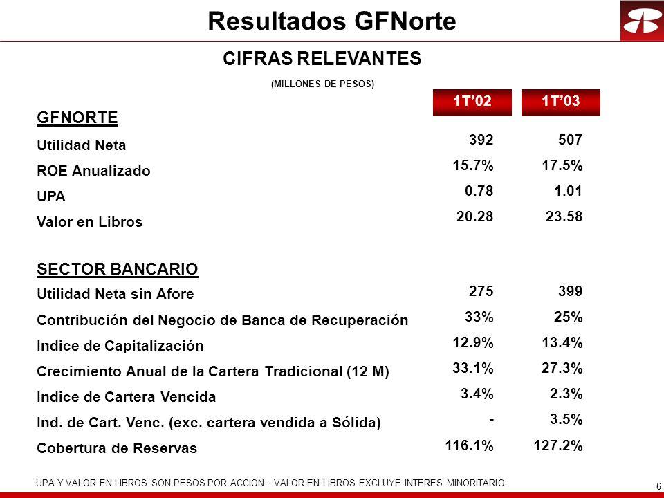 6 Resultados GFNorte GFNORTE Utilidad Neta ROE Anualizado UPA Valor en Libros SECTOR BANCARIO Utilidad Neta sin Afore Contribución del Negocio de Banc