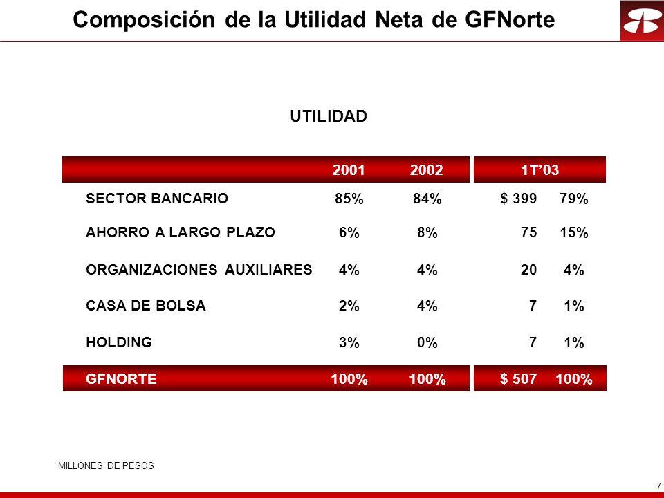7 Composición de la Utilidad Neta de GFNorte UTILIDAD SECTOR BANCARIO$ 39979% 7HOLDING1% 7CASA DE BOLSA1% 75AHORRO A LARGO PLAZO15% 20ORGANIZACIONES AUXILIARES4% $ 507GFNORTE100% 20021T032001 84% 0% 4% 8% 4% 100% 85% 3% 2% 6% 4% 100% MILLONES DE PESOS