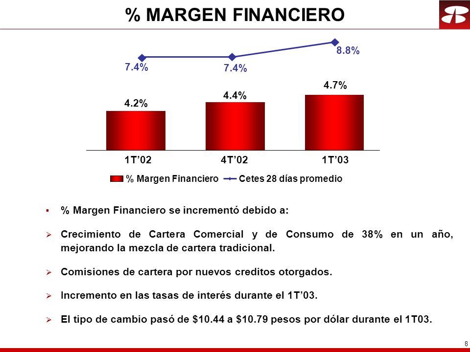 8 % MARGEN FINANCIERO 4.2% 4.7% 7.4% 1T021T03 % Margen FinancieroCetes 28 días promedio % Margen Financiero se incrementó debido a: Crecimiento de Cartera Comercial y de Consumo de 38% en un año, mejorando la mezcla de cartera tradicional.