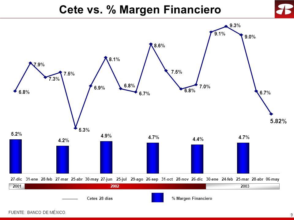 9 Cete vs. % Margen Financiero 27-dic31-ene28-feb27-mar25-abr30-may27-jun25-jul29-ago26-sep31-oct28-nov26-dic30-ene24-feb25-mar28-abr06-may 6.8% 7.9%