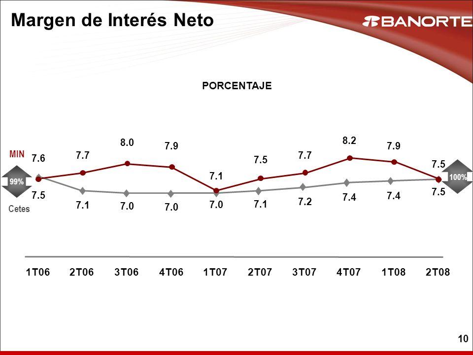 10 Margen de Interés Neto PORCENTAJE Cetes MIN 99% 100% 7.6 7.1 7.5 7.0 7.1 7.2 7.4 7.9 8.0 7.7 7.5 7.7 8.2 7.4 7.9 7.5 1T062T063T064T061T072T073T074T