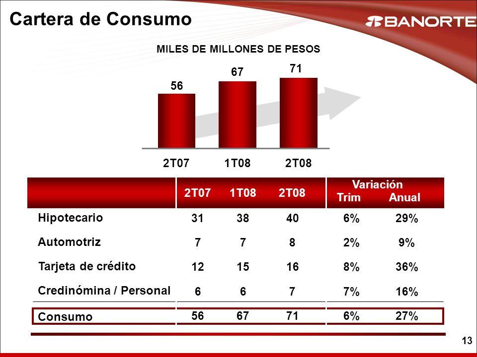 13 Cartera de Consumo MILES DE MILLONES DE PESOS 2T071T082T08 2T071T082T08 56 67 71 9%2%2% 36%8% 16%7%7% 27%6%6% 29%6%6% 8 16 7 71 40 7 15 6 67 38 7 1