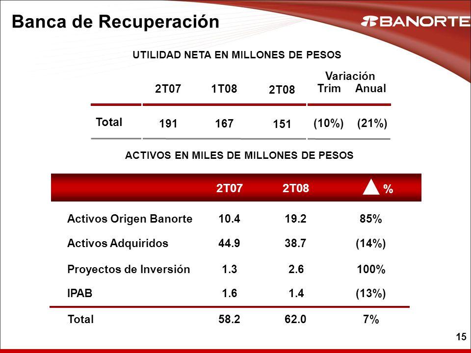 15 Banca de Recuperación Total 2T071T08 UTILIDAD NETA EN MILLONES DE PESOS ACTIVOS EN MILES DE MILLONES DE PESOS 2T08 2T07 % 167191 44.9 10.4 38.7 19.