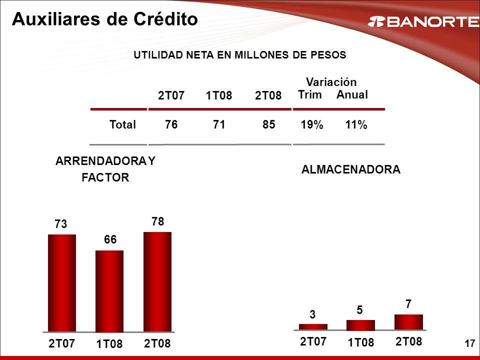 17 Auxiliares de Crédito UTILIDAD NETA EN MILLONES DE PESOS Total 2T07 76 1T08 71 ARRENDADORA Y FACTOR ALMACENADORA 2T08 8519%11% 73 2T07 78 2T08 66 1