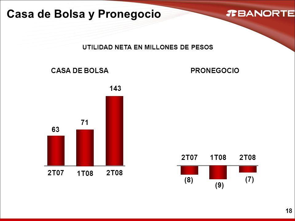 18 Casa de Bolsa y Pronegocio UTILIDAD NETA EN MILLONES DE PESOS CASA DE BOLSAPRONEGOCIO 63 2T07 143 2T08 71 1T08 (8) 2T07 (7) 2T08 (9) 1T08