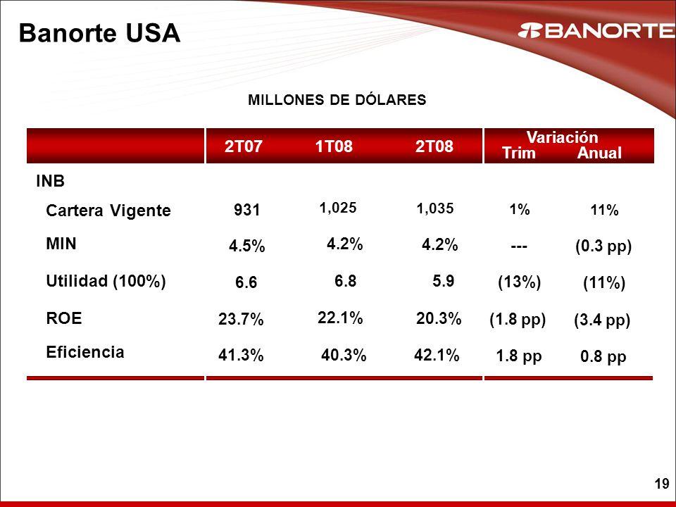 19 Banorte USA MILLONES DE DÓLARES 2T08 2T07 INB 1,035 931 4.5% 4.2% 6.6 5.9 23.7% 20.3% 41.3%42.1% 1T08 1,025 4.2% 6.8 22.1% 40.3% 1% --- (13%) (1.8