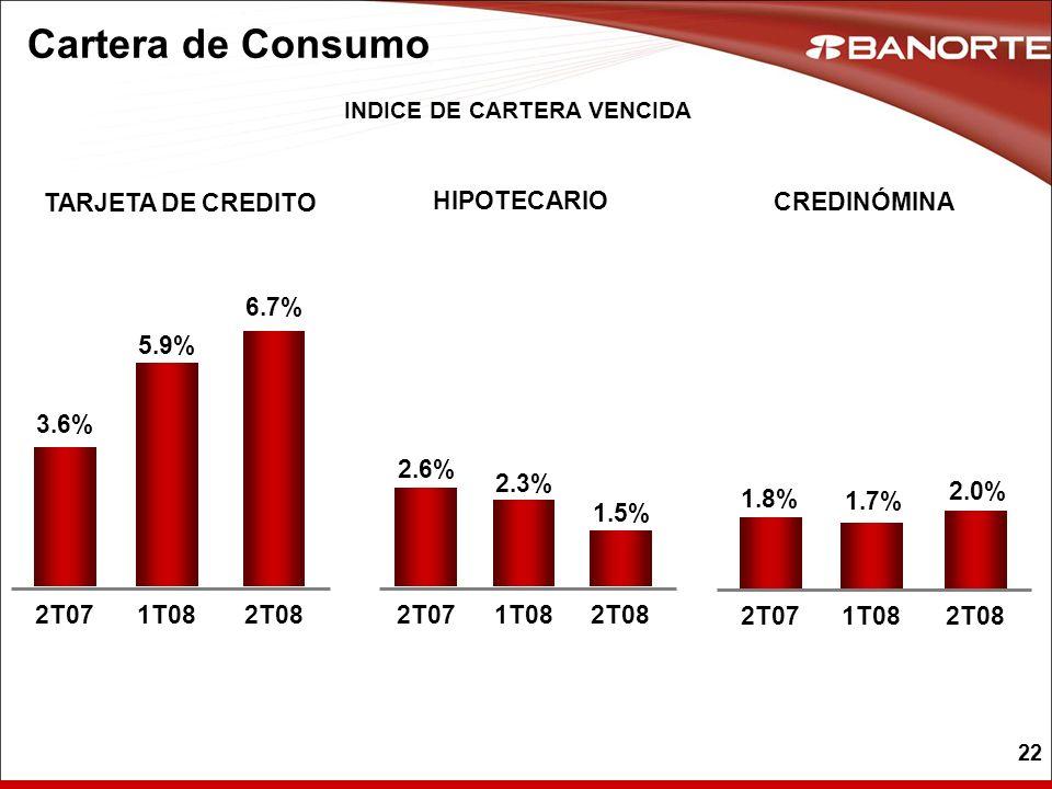22 Cartera de Consumo TARJETA DE CREDITO 6.7% 3.6% 5.9% 2T071T082T08 HIPOTECARIO 1.5% 2.6% 2.3% 2T071T082T08 INDICE DE CARTERA VENCIDA CREDINÓMINA 2.0