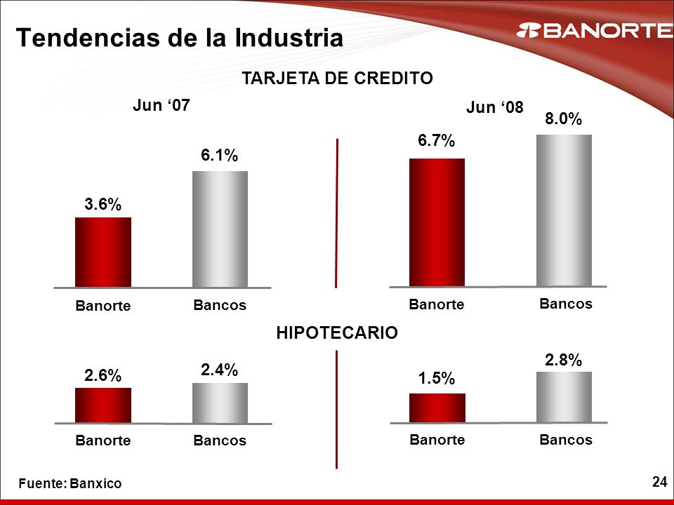 24 3.6% Banorte Bancos 6.1% 6.7% Banorte 8.0% Tendencias de la Industria TARJETA DE CREDITO Jun 07 Jun 08 Bancos 2.6% BanorteBancos 2.4% 1.5% Banorte