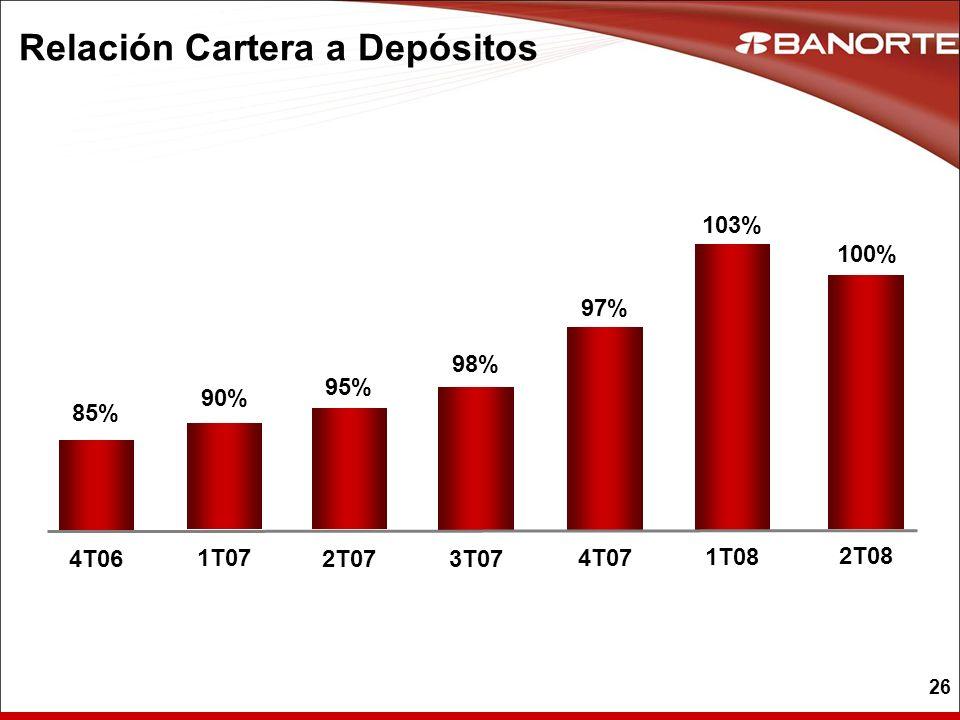 26 Relación Cartera a Depósitos 97% 4T07 98% 3T07 103% 1T08 100% 2T08 95% 2T07 90% 1T07 85% 4T06