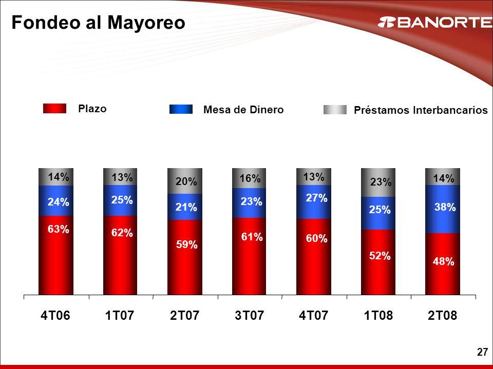 27 Fondeo al Mayoreo Plazo Mesa de Dinero Préstamos Interbancarios 63% 24% 14% 62% 25% 13% 59% 21% 20% 61% 23% 16% 60% 27% 13% 52% 25% 23% 48% 38% 14%