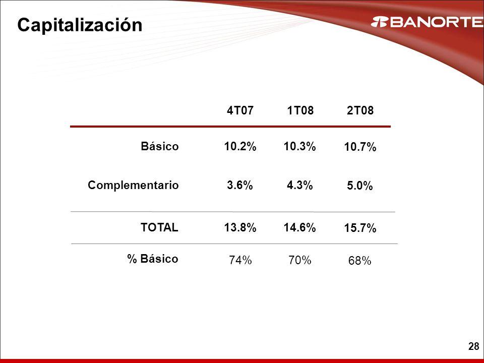 28 Capitalización Básico Complementario TOTAL 4T071T08 % Básico 10.2% 3.6% 13.8% 74% 10.3% 4.3% 14.6% 70% 2T08 10.7% 5.0% 15.7% 68%