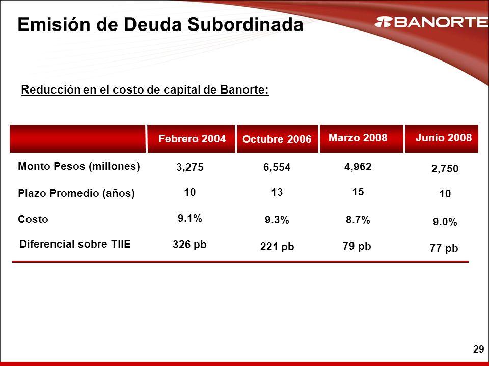 29 Reducción en el costo de capital de Banorte: Emisión de Deuda Subordinada Octubre 2006 9.1% 10 3,275 Plazo Promedio (años) Costo Monto Pesos (millo