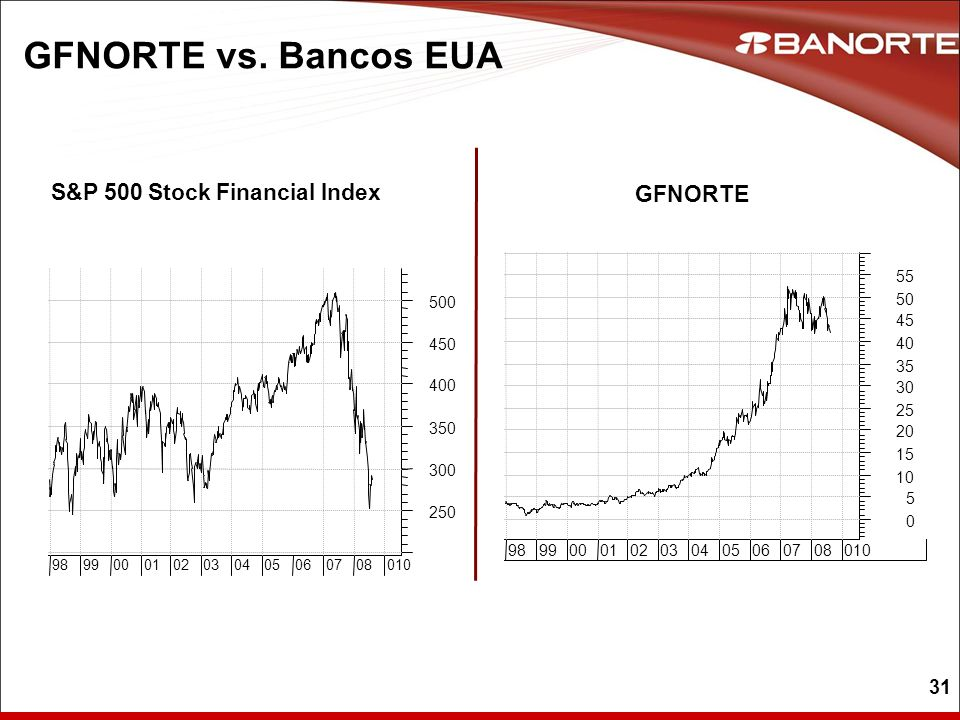 31 GFNORTE vs. Bancos EUA GFNORTE S&P 500 Stock Financial Index
