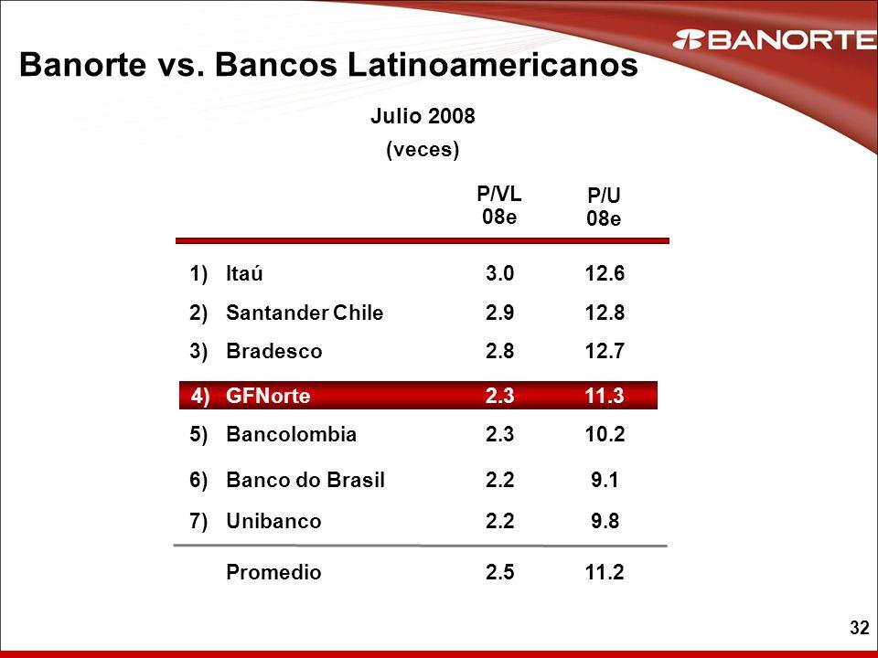 32 Banorte vs. Bancos Latinoamericanos P/VL 08e Itaú 3.0 1) Bradesco 3) 2.8 3)3) 6) Santander Chile 2.9 2)2) 2.3Bancolombia 5)5) 2.2Unibanco P/U 08e 1