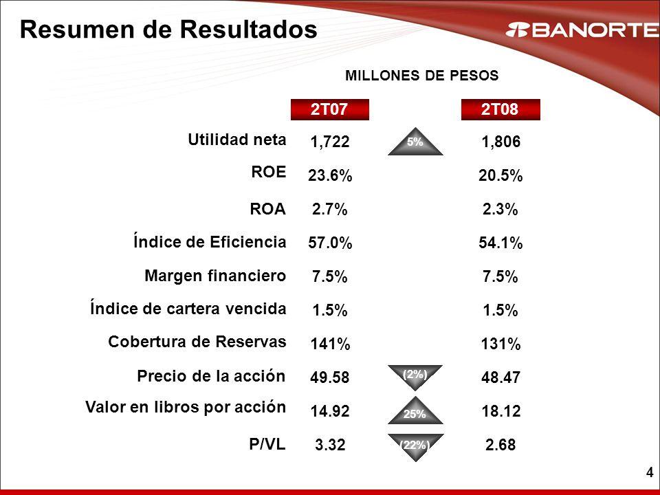 15 Banca de Recuperación Total 2T071T08 UTILIDAD NETA EN MILLONES DE PESOS ACTIVOS EN MILES DE MILLONES DE PESOS 2T08 2T07 % 167191 44.9 10.4 38.7 19.2Activos Origen Banorte Activos Adquiridos (14%) 85% 1.32.6Proyectos de Inversión 100% 58.262.0Total 7% 1.61.4IPAB (13%) 2T08 151 Trim (10%) Anual (21%) Variación