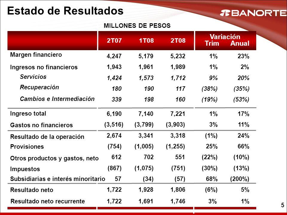 5 Estado de Resultados MILLONES DE PESOS 1T08 1%1% 9% (38%) (19%) 1%1% 1%1% 3%3% (1%) (22%) (30%) (6%) 25% 68% 5,179 1,573 190 198 1,961 7,140 (3,799)