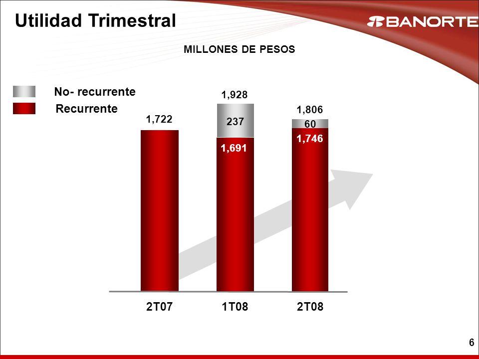 17 Auxiliares de Crédito UTILIDAD NETA EN MILLONES DE PESOS Total 2T07 76 1T08 71 ARRENDADORA Y FACTOR ALMACENADORA 2T08 8519%11% 73 2T07 78 2T08 66 1T08 3 2T07 7 2T08 5 1T08 TrimAnual Variación