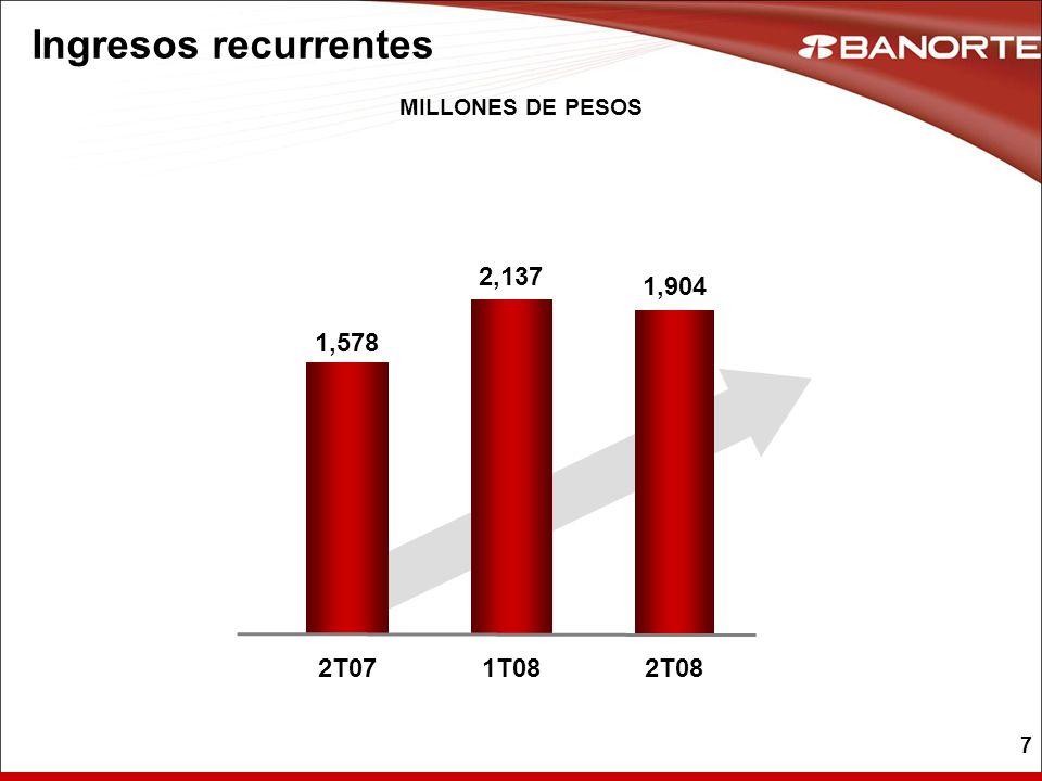 7 Ingresos recurrentes MILLONES DE PESOS 1,578 2T072T08 1,904 1T08 2,137