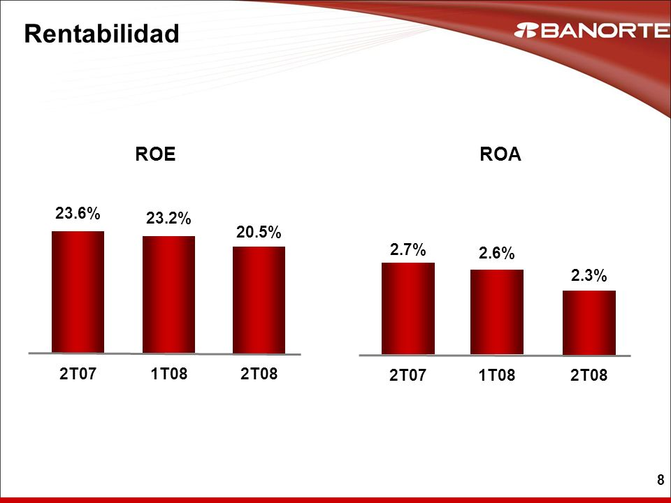 8 Rentabilidad 23.6% 2T07 23.2% 1T08 20.5% 2T08 2.7% 2T07 2.6% 1T08 2.3% 2T08 ROEROA