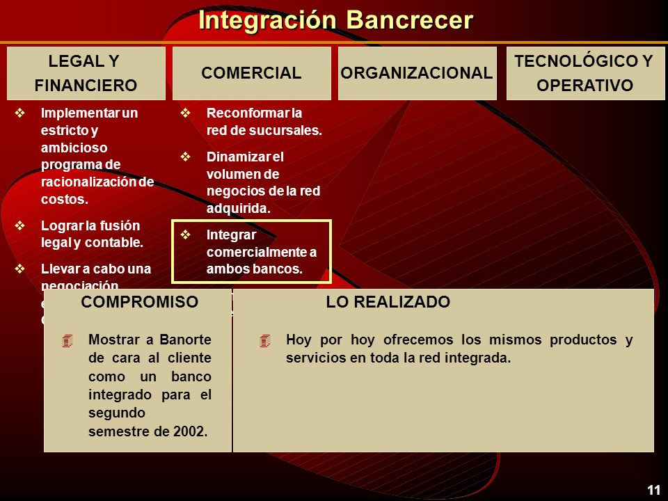 10 Integración Bancrecer LEGAL Y FINANCIERO vImplementar un estricto y ambicioso programa de racionalización de costos. vLograr la fusión legal y cont