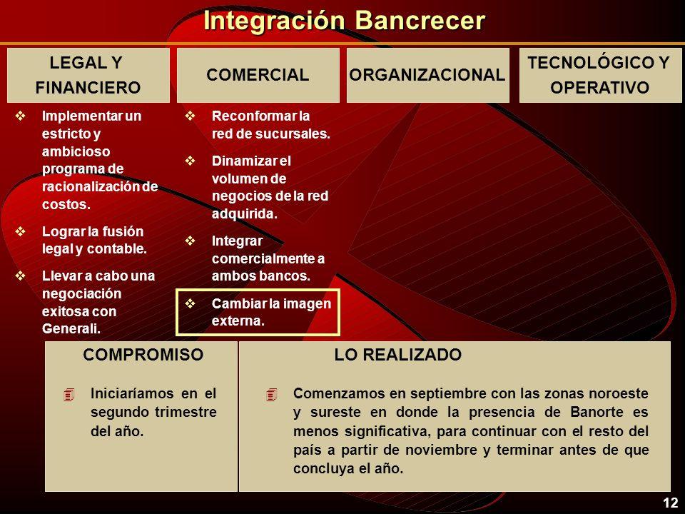 11 Integración Bancrecer LEGAL Y FINANCIERO vImplementar un estricto y ambicioso programa de racionalización de costos. vLograr la fusión legal y cont