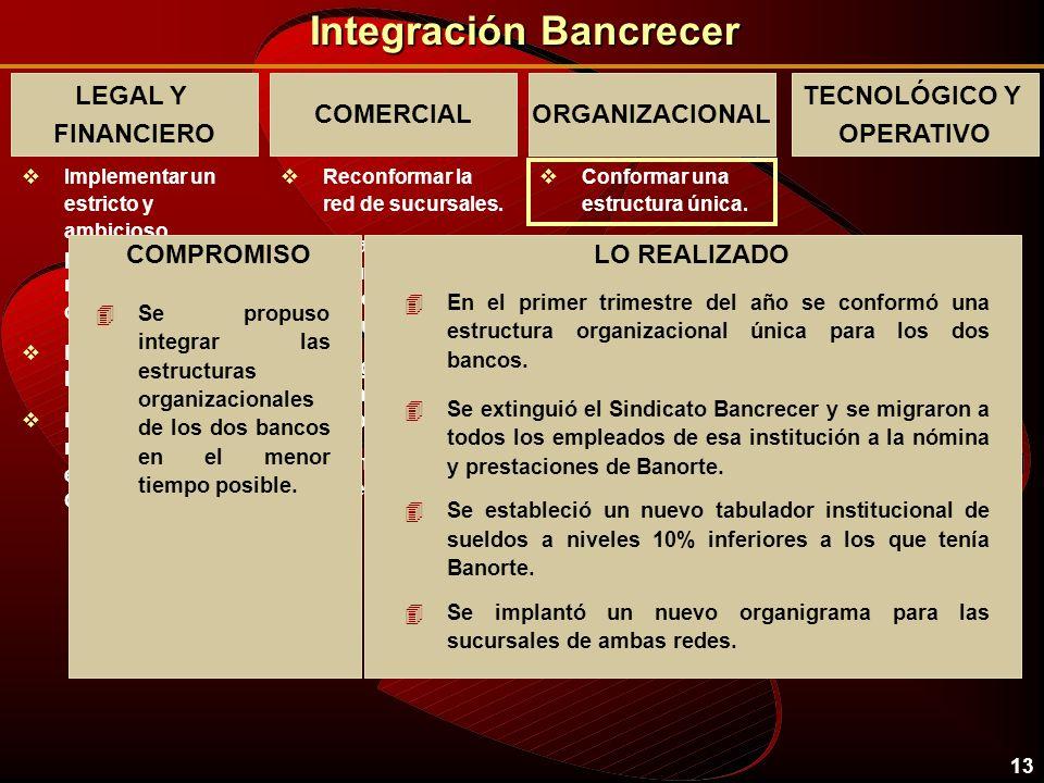 12 Integración Bancrecer LEGAL Y FINANCIERO vImplementar un estricto y ambicioso programa de racionalización de costos. vLograr la fusión legal y cont