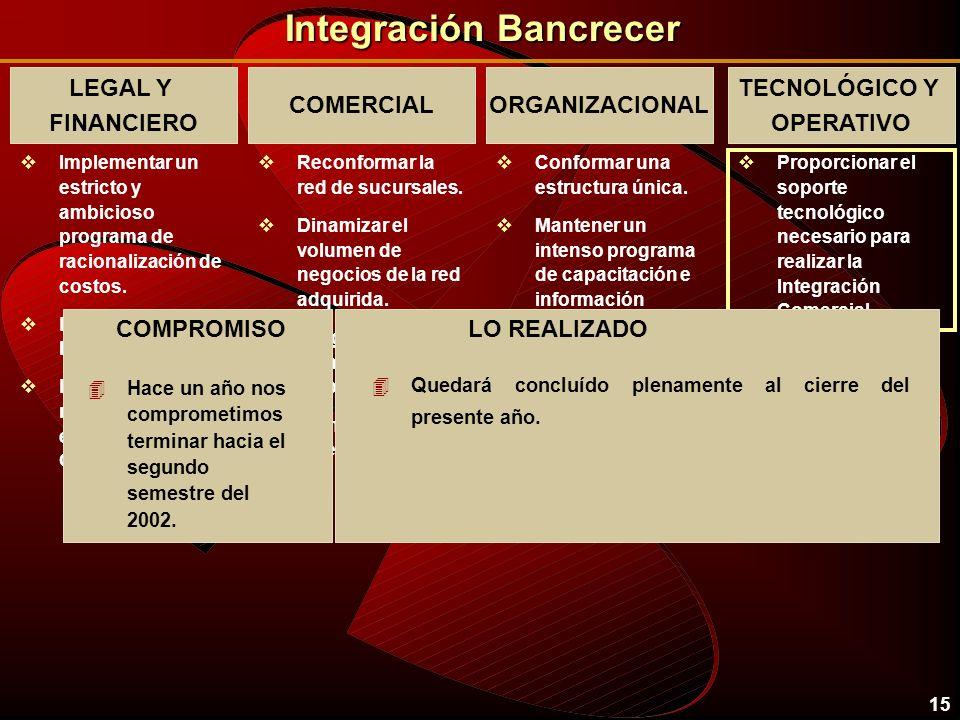 14 Integración Bancrecer LEGAL Y FINANCIERO vImplementar un estricto y ambicioso programa de racionalización de costos. vLograr la fusión legal y cont