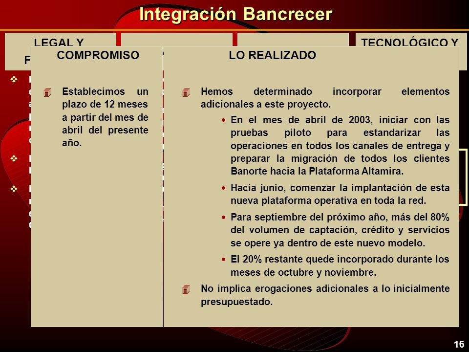 15 Integración Bancrecer LEGAL Y FINANCIERO vImplementar un estricto y ambicioso programa de racionalización de costos. vLograr la fusión legal y cont