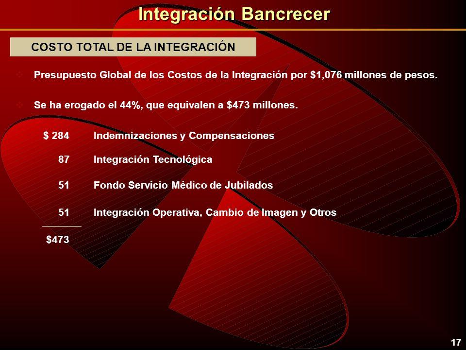 16 Integración Bancrecer LEGAL Y FINANCIERO vImplementar un estricto y ambicioso programa de racionalización de costos. vLograr la fusión legal y cont
