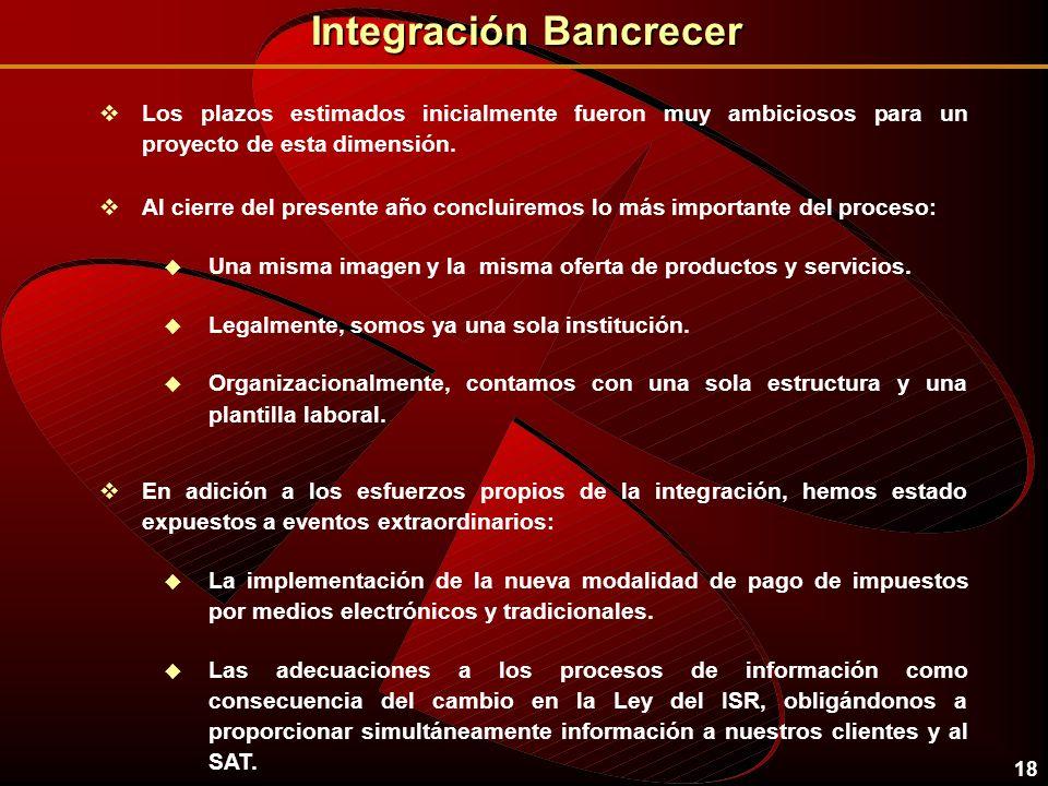 17 Integración Bancrecer vPresupuesto Global de los Costos de la Integración por $1,076 millones de pesos. vSe ha erogado el 44%, que equivalen a $473