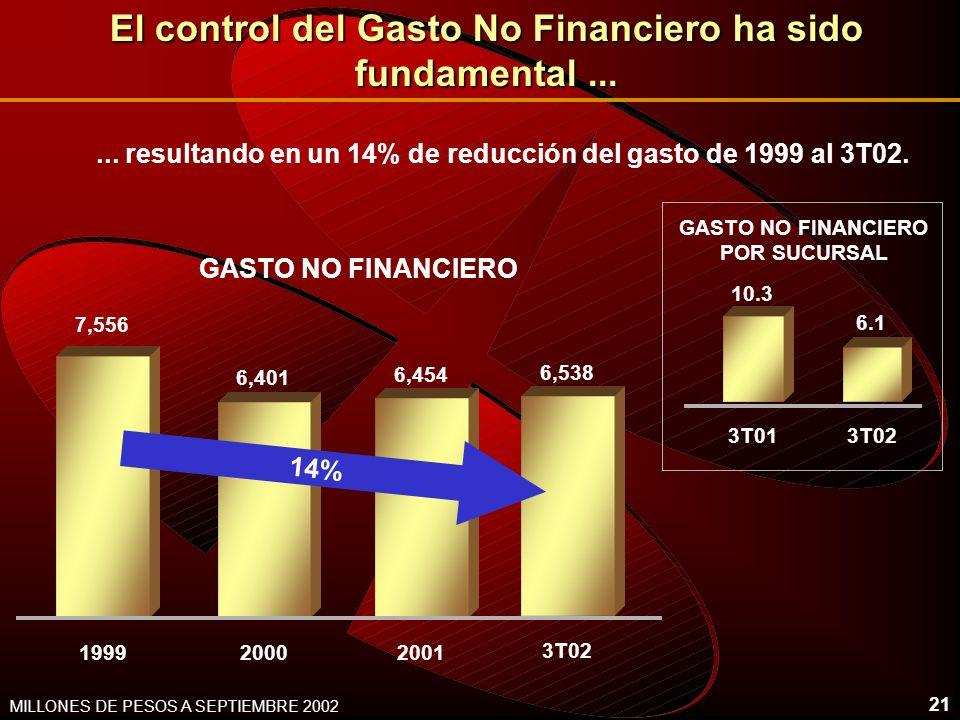 20 MILLONES DE PESOS A SEPTIEMBRE 2002 12,879 1,2543,0448,581 27% 932.2 2,395 Banorte TOTAL 6,471 BIENES ADJ. TOTAL ACTIVOS EN ADMINISTRACIÓN $61,916