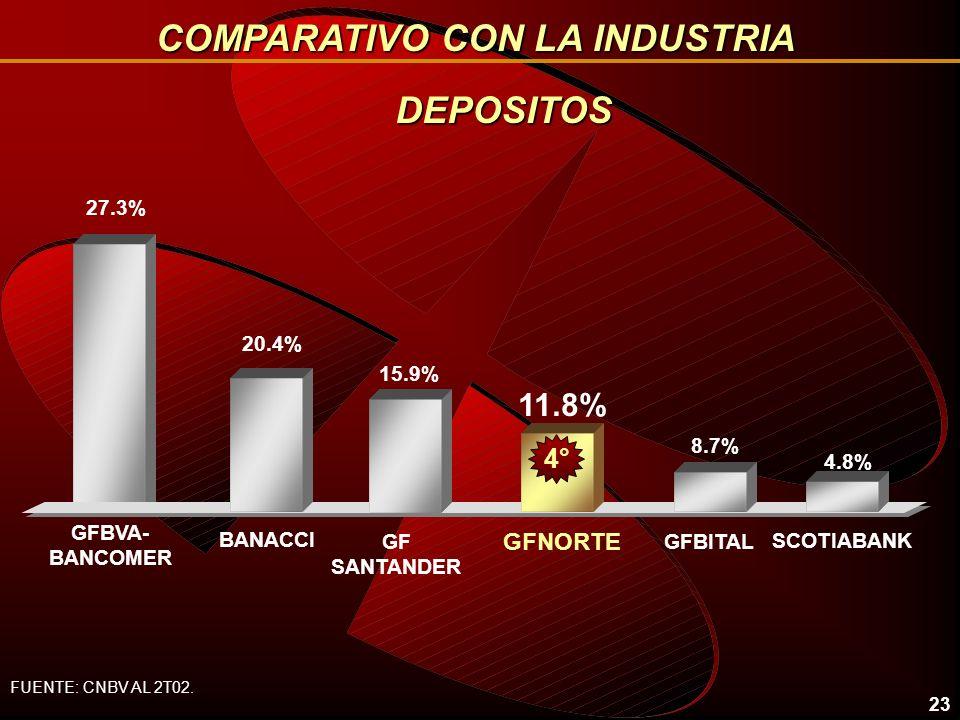 22 26.1% 10.6% BANACCI GFNORTE 7.9% GFBITALGF SANTANDER GFBVA- BANCOMER 15.6% 2° 21.2% 4° 4.5% SCOTIABANK ACTIVOS COMPARATIVO CON LA INDUSTRIA FUENTE: