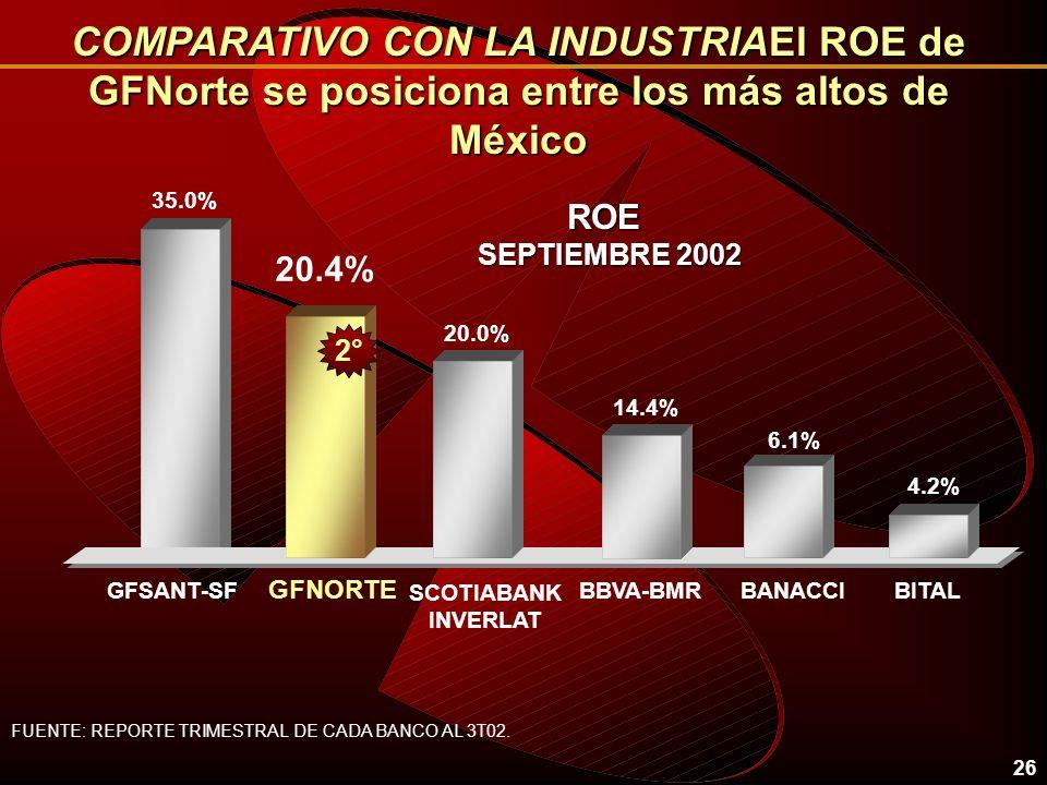 25 NUMERO DE SUCURSALES 23.9% 15.4% BANACCI GFNORTE 19.5% GFBITAL GF SANTANDER GFBVA- BANCOMER 13.1% 2° 20.3% 4° 5.2% SCOTIABANK COMPARATIVO CON LA IN