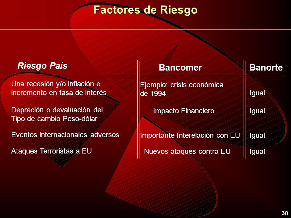29 Factores de Riesgo Riesgo OperativoBancomerBanorte Intensa competencia de Instituciones Internacionales Consolidación en el sector Igual Co-obligac