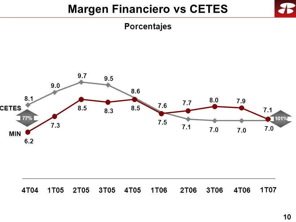 10 Margen Financiero vs CETES Porcentajes 8.1 9.0 9.7 9.5 8.6 7.6 7.0 6.2 7.3 8.5 8.3 8.5 7.5 7.1 7.0 7.7 8.0 7.9 77% 101% 1T052T053T054T052T063T064T061T06 1T07 CETES MIN 4T04