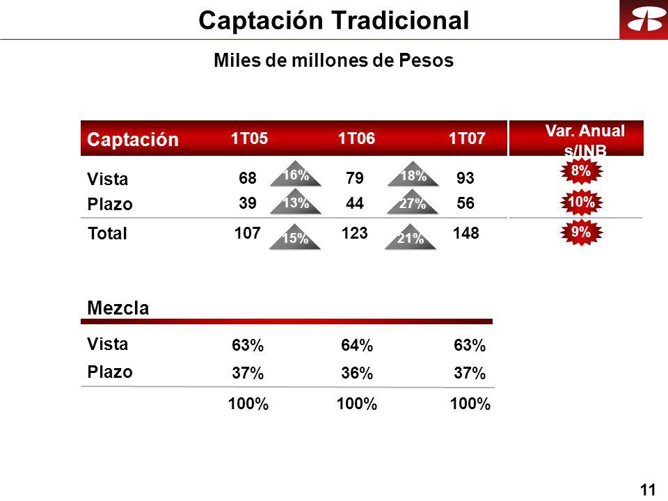 11 Captación Tradicional Mezcla Vista Plazo Vista Plazo Total Captación 1T051T071T06 93 56 148 79 44 123 68 39 107 21%15% 8% 10% 9% Var.