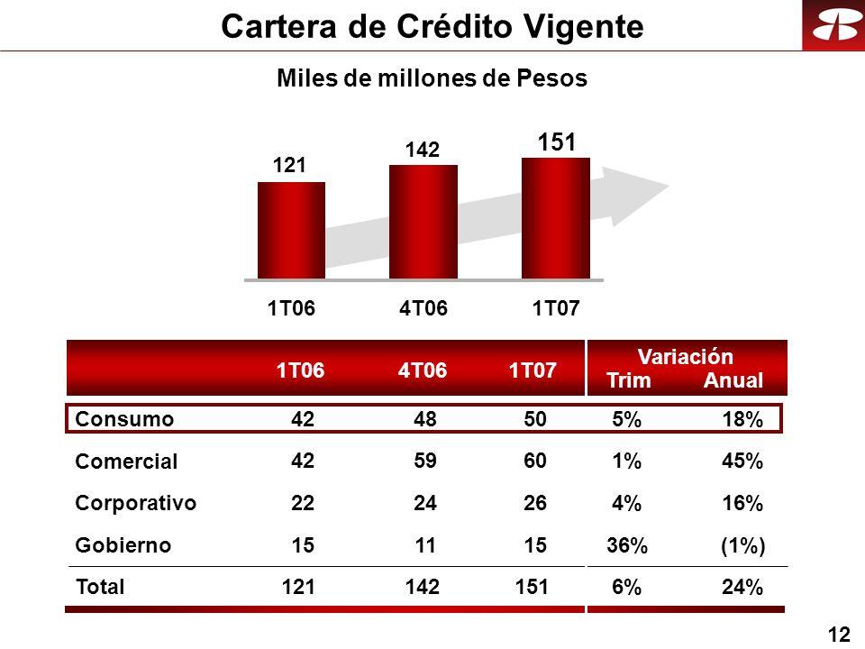 12 Cartera de Crédito Vigente 1T064T061T07 Trim Variación Anual Comercial Corporativo Gobierno Total Consumo 1T064T061T07 121 142 151 1%45% 4%16% 36%(1%) 6%24% 5%18% 60 26 15 151 50 59 24 11 142 48 42 22 15 121 42 Miles de millones de Pesos