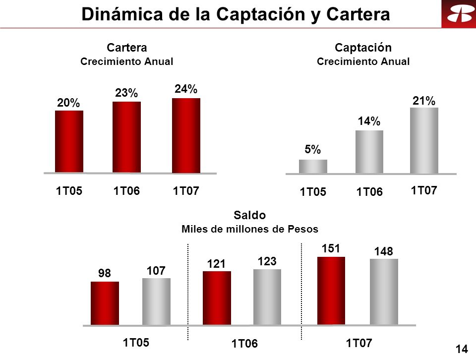 14 Dinámica de la Captación y Cartera Cartera Crecimiento Anual 123 1T06 107 121 98 1T05 Saldo Miles de millones de Pesos 23% 1T06 20% 1T05 Captación Crecimiento Anual 14% 1T06 5% 1T05 24% 1T07 21% 1T07 148 1T07 151