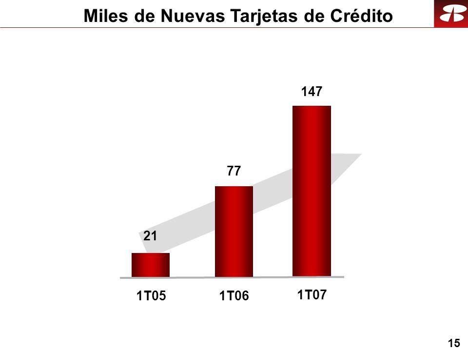15 Miles de Nuevas Tarjetas de Crédito 1T06 1T07 1T05 77 147 21