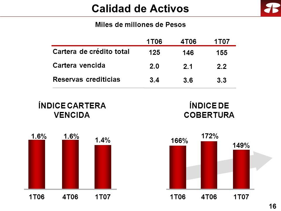 16 Calidad de Activos Miles de millones de Pesos 1T064T061T07 149% 166% 172% 1T064T061T07 1.4% 1.6% 1T064T061T07 2.0 3.4 125 2.1 3.6 146 2.2 3.3 155 Cartera vencida Reservas crediticias Cartera de crédito total ÍNDICE DE COBERTURA ÍNDICE CARTERA VENCIDA