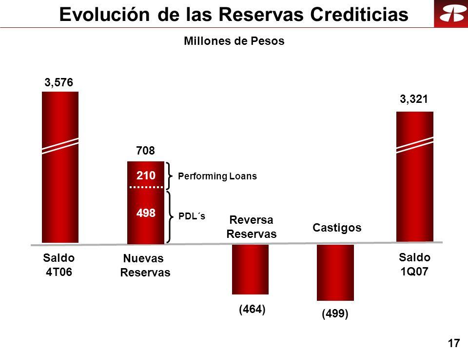 17 Evolución de las Reservas Crediticias Reversa Reservas Saldo 1Q07 Saldo 4T06 (464) 3,321 3,576 Nuevas Reservas 708 210 498 Performing Loans PDL´s Castigos (499) Millones de Pesos