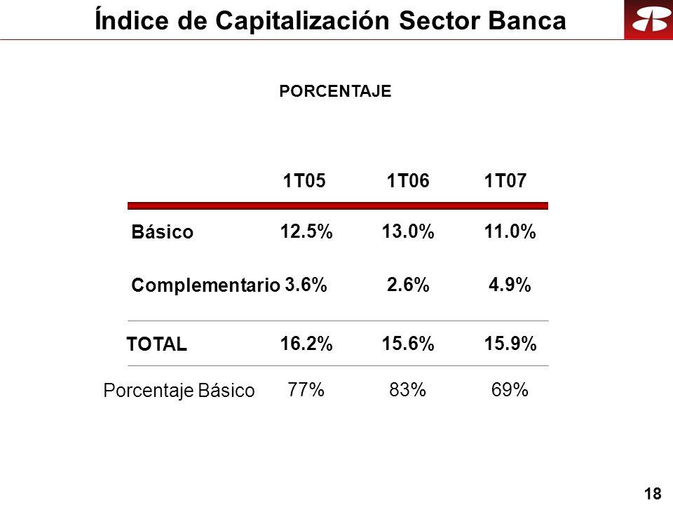 18 Básico Complementario TOTAL 1T051T061T07 Porcentaje Básico 11.0% 4.9% 15.9% 69% 12.5% 3.6% 16.2% 77% 13.0% 2.6% 15.6% 83% Índice de Capitalización Sector Banca PORCENTAJE
