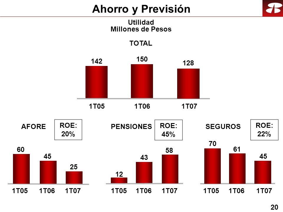 20 Ahorro y Previsión Utilidad Millones de Pesos AFORESEGUROSPENSIONES TOTAL 1T051T061T07 142 150 128 1T051T061T07 60 45 25 1T051T061T07 12 43 58 1T051T061T07 70 61 45 ROE: 20% ROE: 45% ROE: 22%