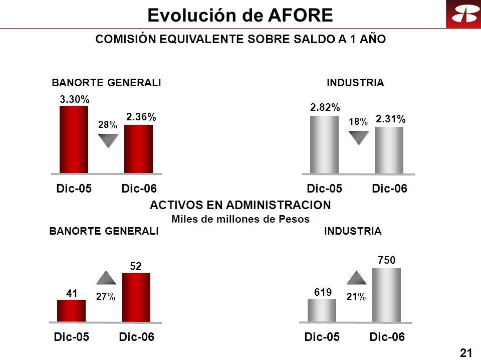 21 Evolución de AFORE COMISIÓN EQUIVALENTE SOBRE SALDO A 1 AÑO BANORTE GENERALIINDUSTRIA 21% 619 750 Dic-05Dic-06 BANORTE GENERALIINDUSTRIA 27% 41 52 Dic-05Dic-06 28% 3.30% 2.36% Dic-05Dic-06 ACTIVOS EN ADMINISTRACION Miles de millones de Pesos 18% 2.82% 2.31% Dic-05Dic-06