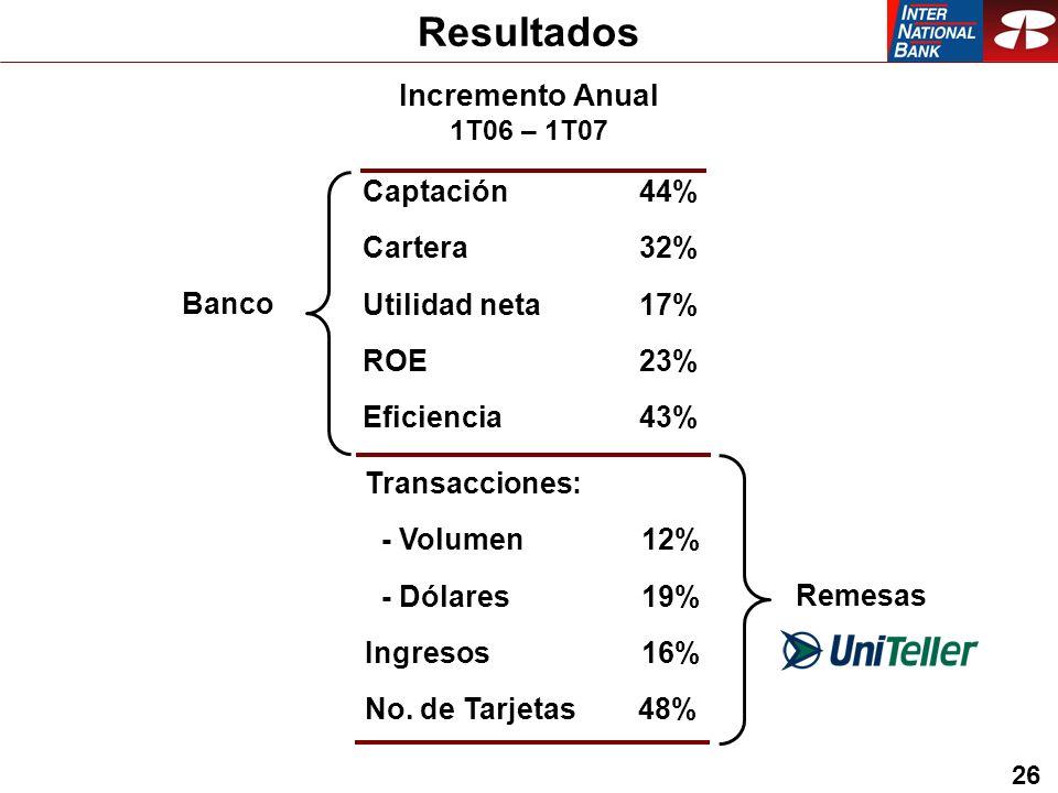 26 Resultados Captación 44% Cartera 32% Utilidad neta 17% ROE 23% Eficiencia 43% Transacciones: - Volumen 12% - Dólares 19% Ingresos 16% No.