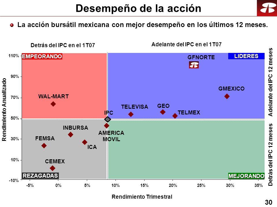 30 Desempeño de la acción La acción bursátil mexicana con mejor desempeño en los últimos 12 meses.