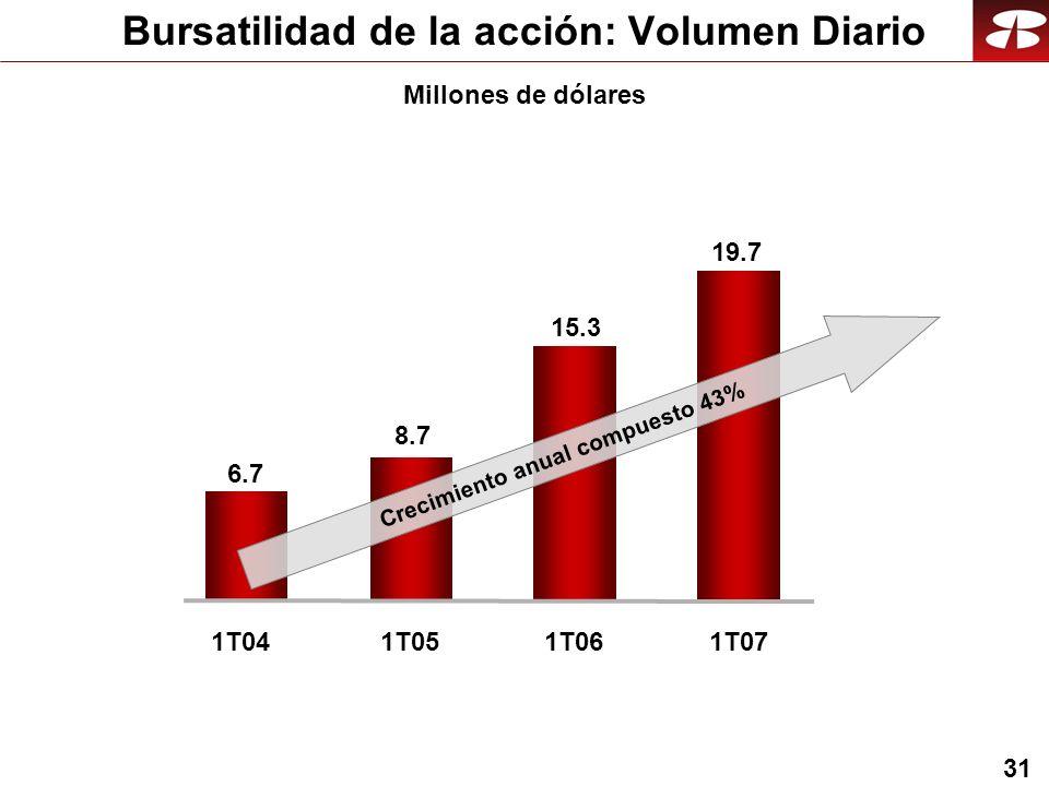 31 Bursatilidad de la acción: Volumen Diario Millones de dólares 1T041T05 6.7 8.7 1T06 15.3 1T07 19.7 Crecimiento anual compuesto 43%