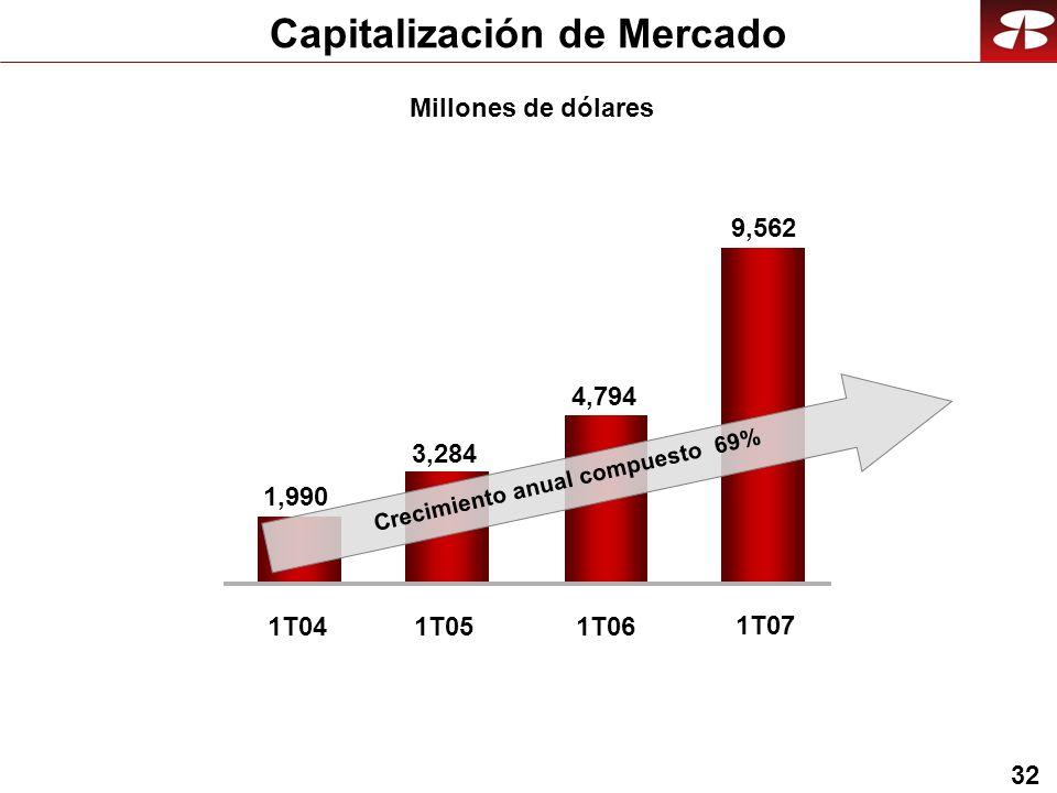 32 Capitalización de Mercado 9,562 1T07 Millones de dólares 3,284 1,990 1T041T05 4,794 1T06 Crecimiento anual compuesto 69%